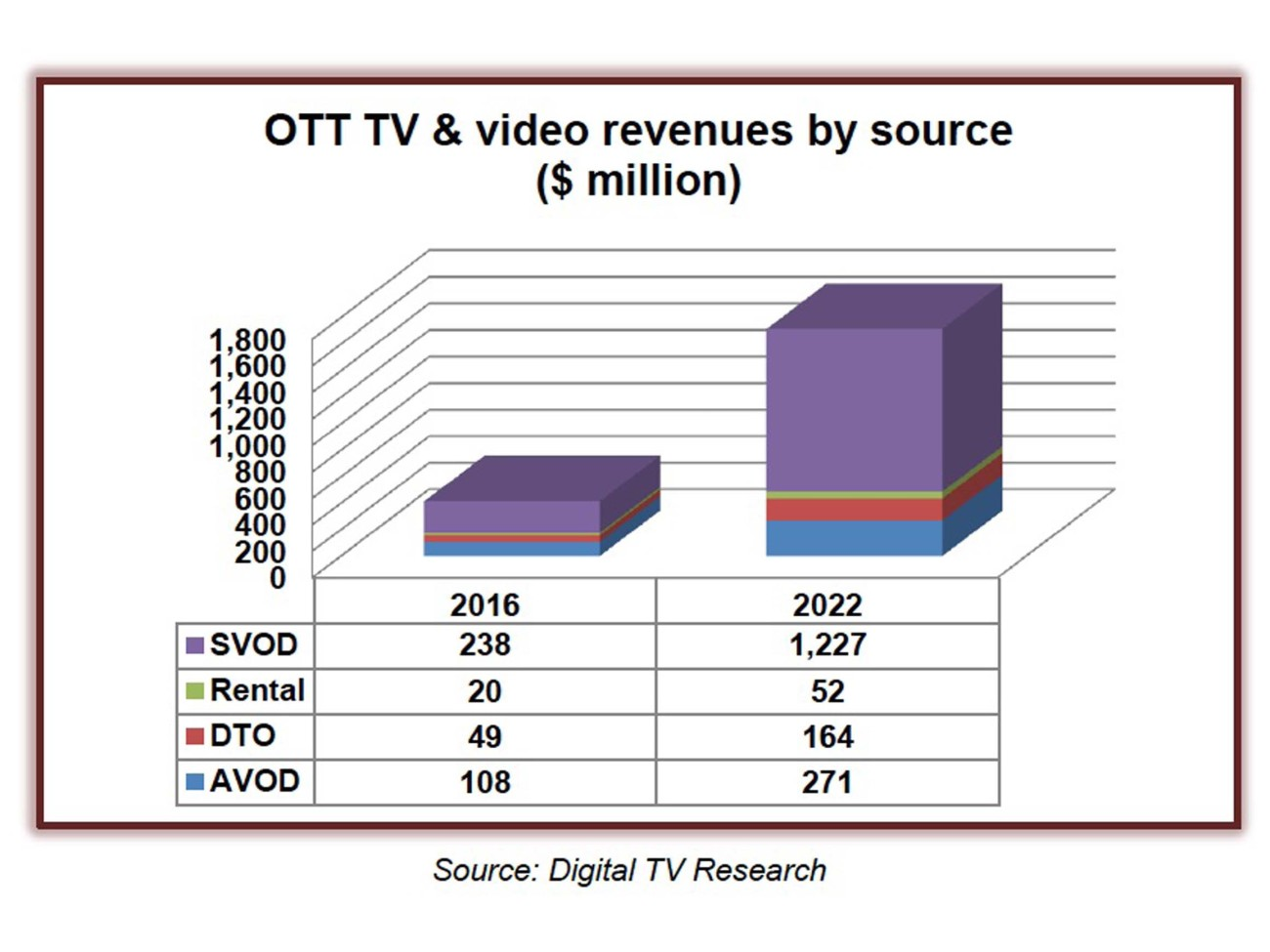 Photo: Projected MENA OTT and video revenues by 2022