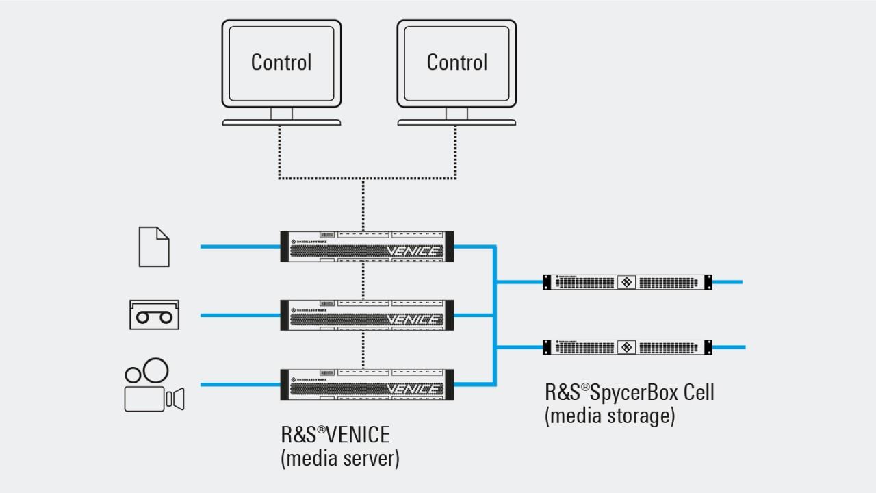 Ingest-Workflow | Rohde&Schwarz