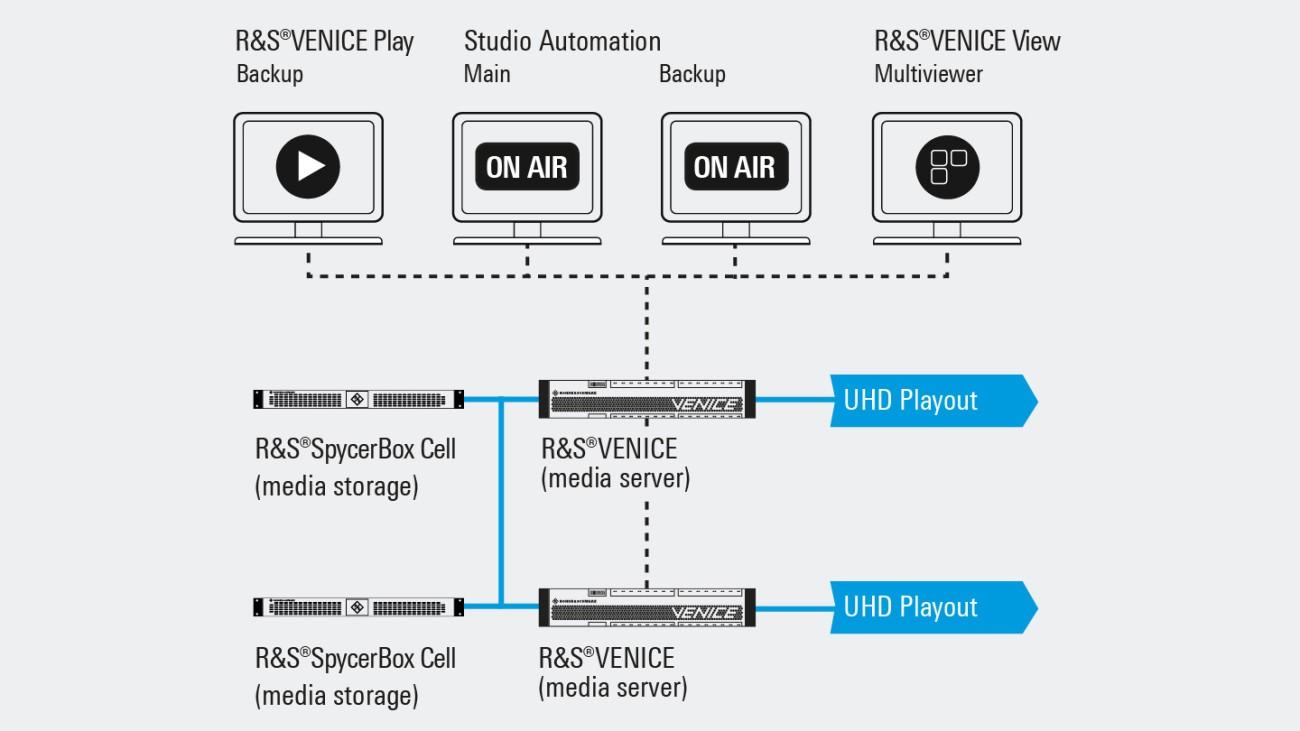 Flujo de producción en retransmisiones de estudio | Rohde & Schwarz
