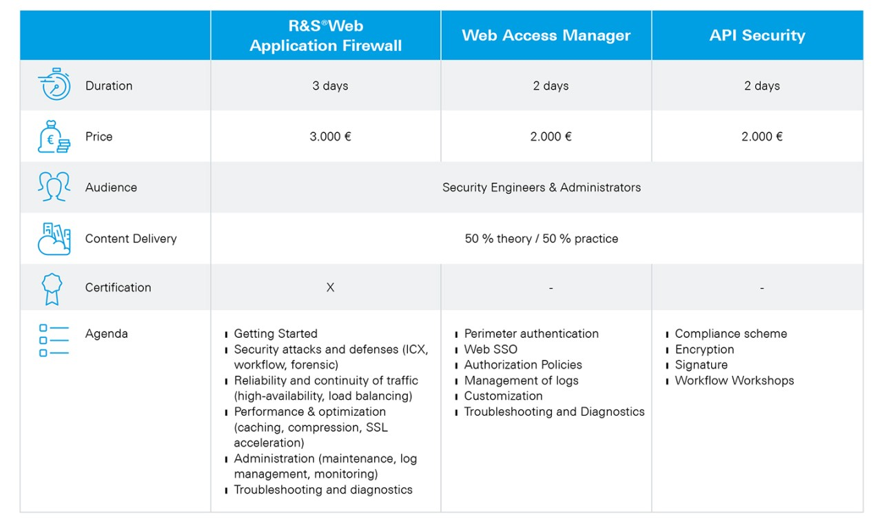 Rohde-und-Schwarz-Cybersecurity_Certification-Training_specifications.jpg
