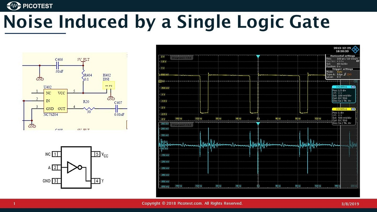 Closely connected: power integrity and signal integrity