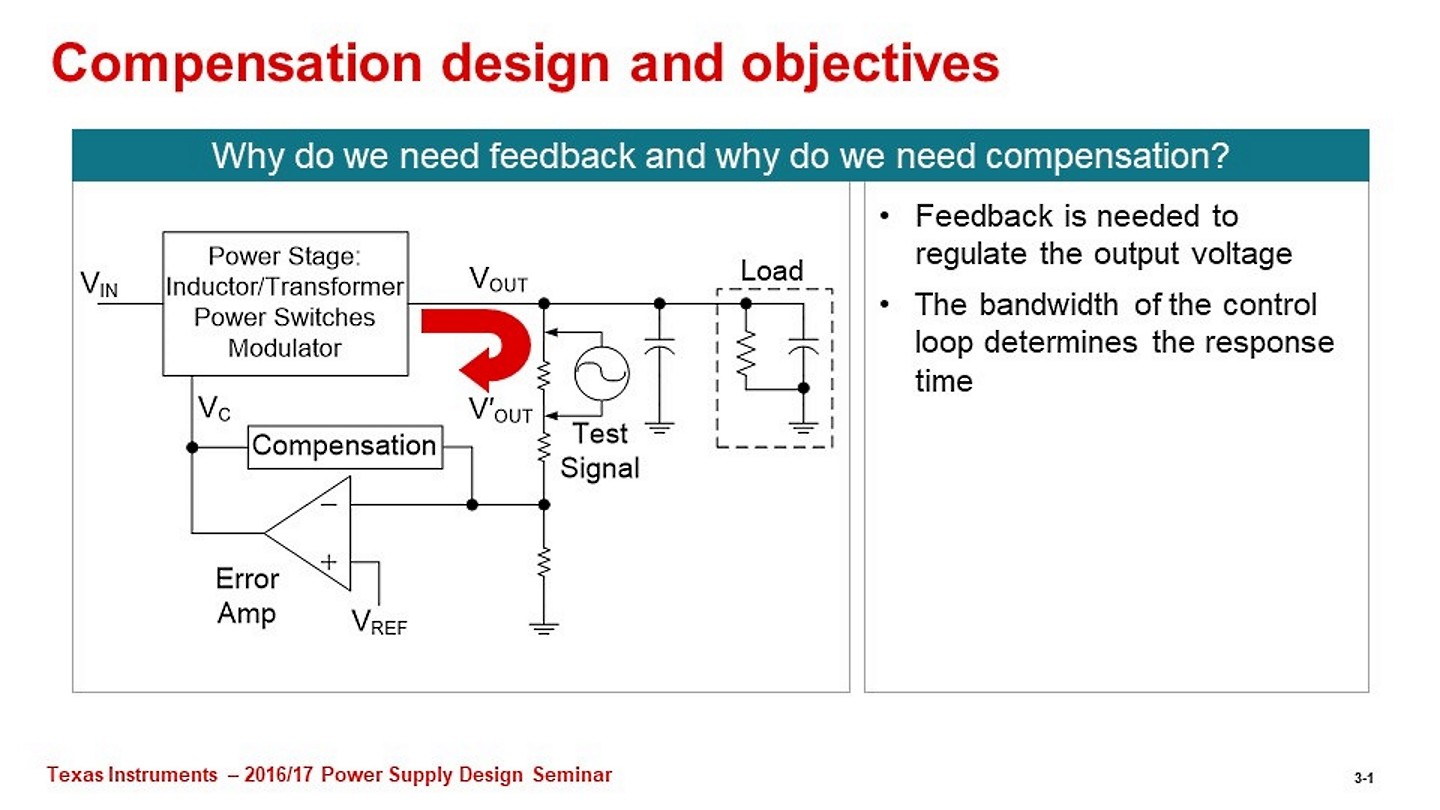 Switch-mode power converter compensation made easy