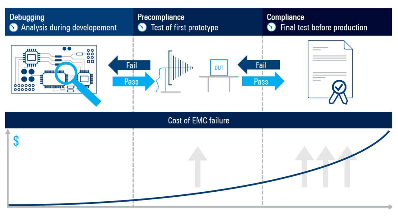 I test EMI sono effettuati all'inizio del processo di sviluppo per evitare riprogettazioni, ritardi e costi aggiuntivi in un progetto.