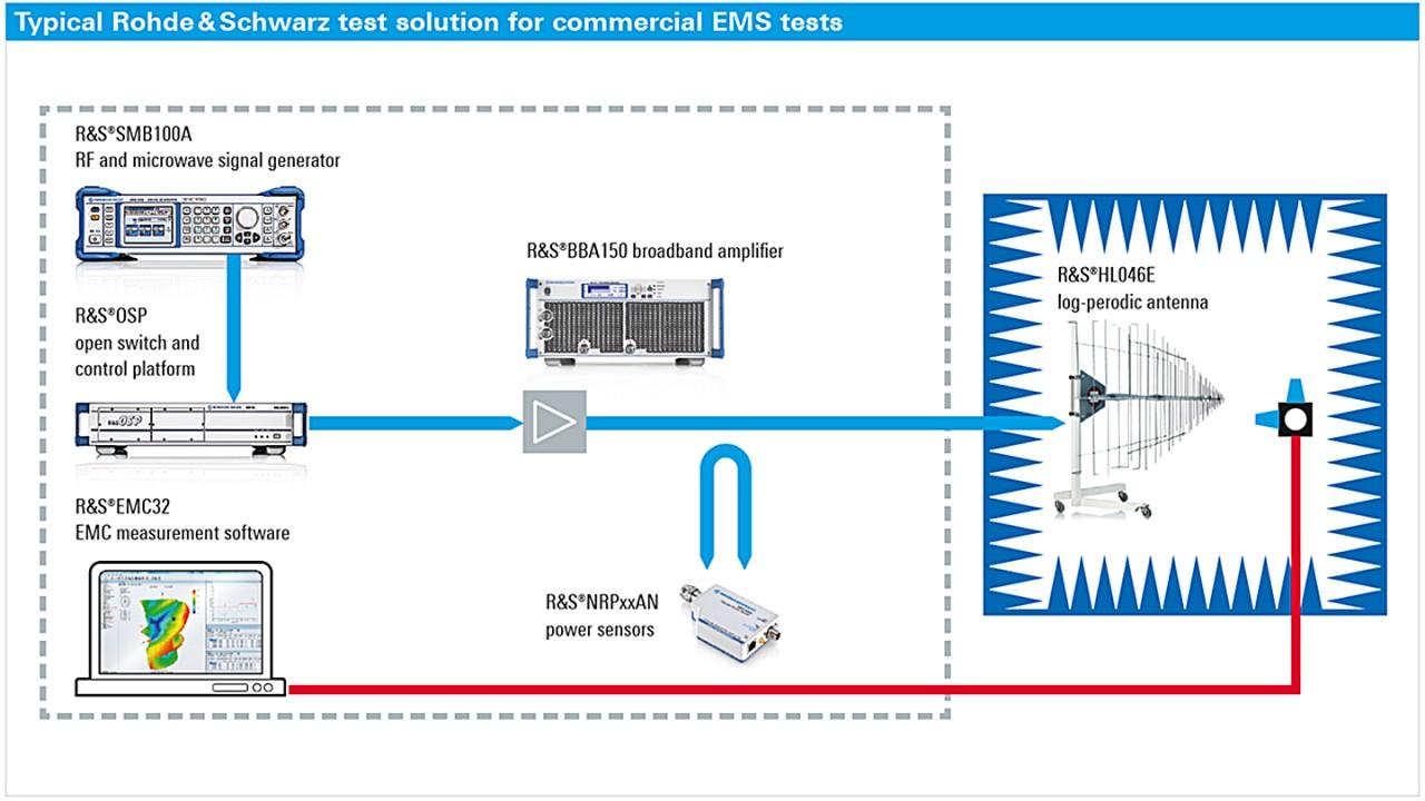 EMC system solutions