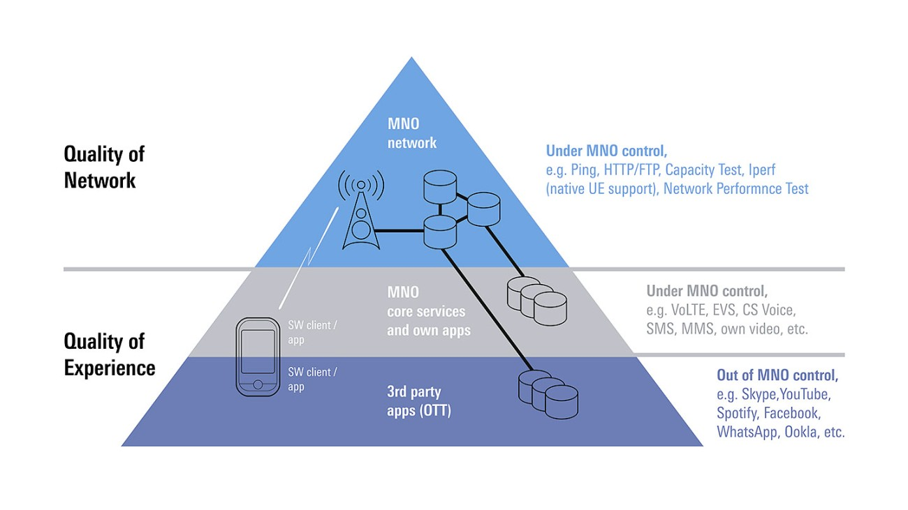 Mobile-Network-Testing-Technology-How-test-mobile-network-network-structure-Rohde-Schwarz.jpg