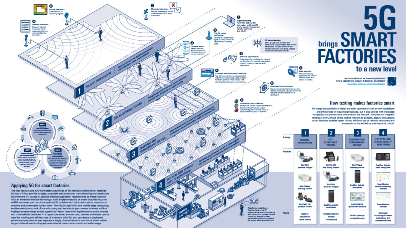 5G brings smart factories to a new level - poster