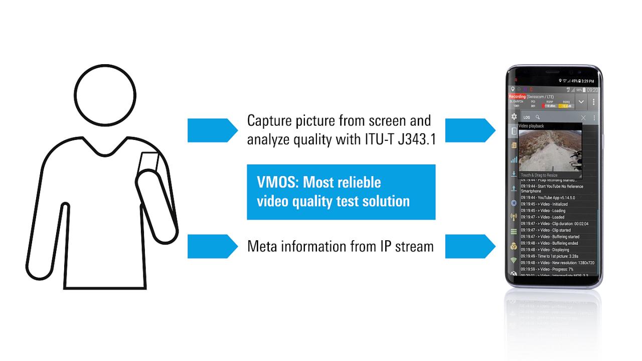 Test de la qualité vidéo dans les réseaux mobiles