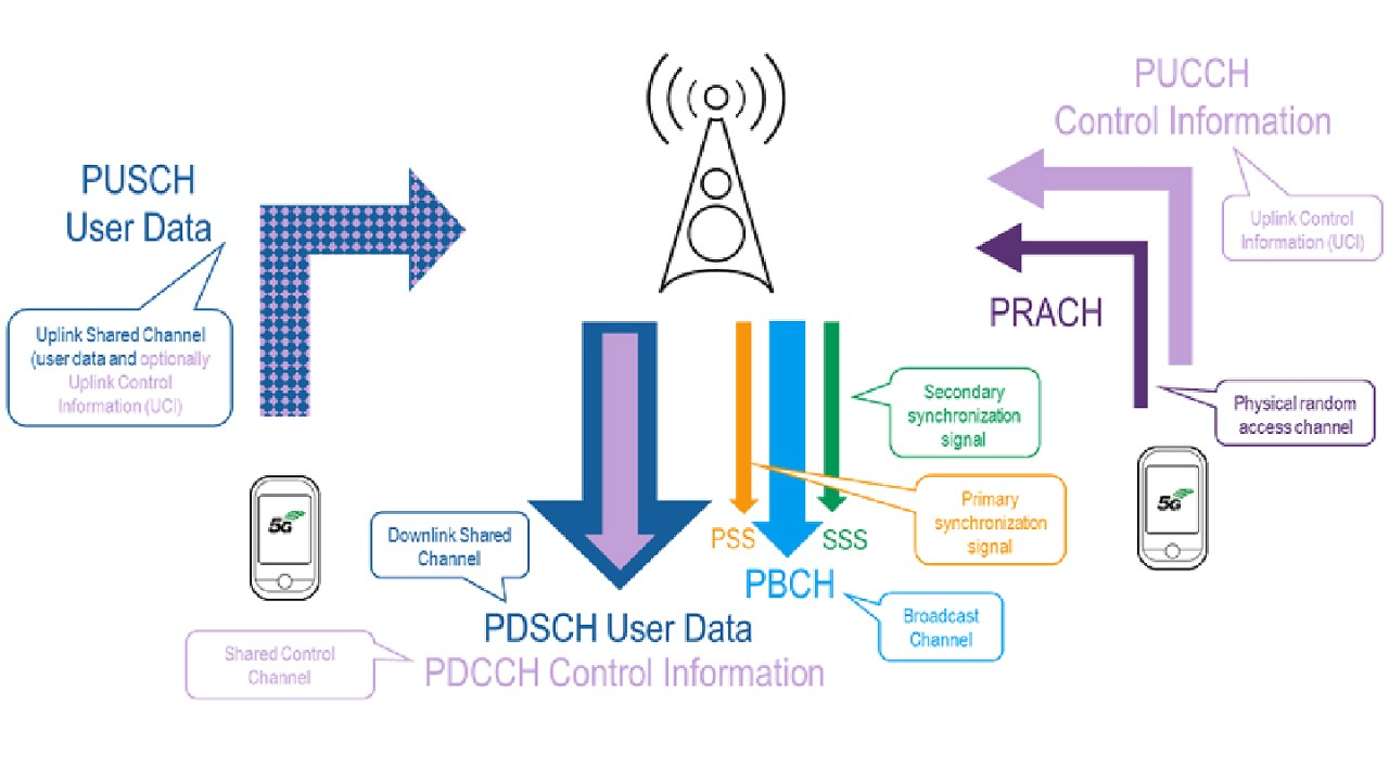 Overview of the 5G on-air channels and UE and scanner measurement capabilities