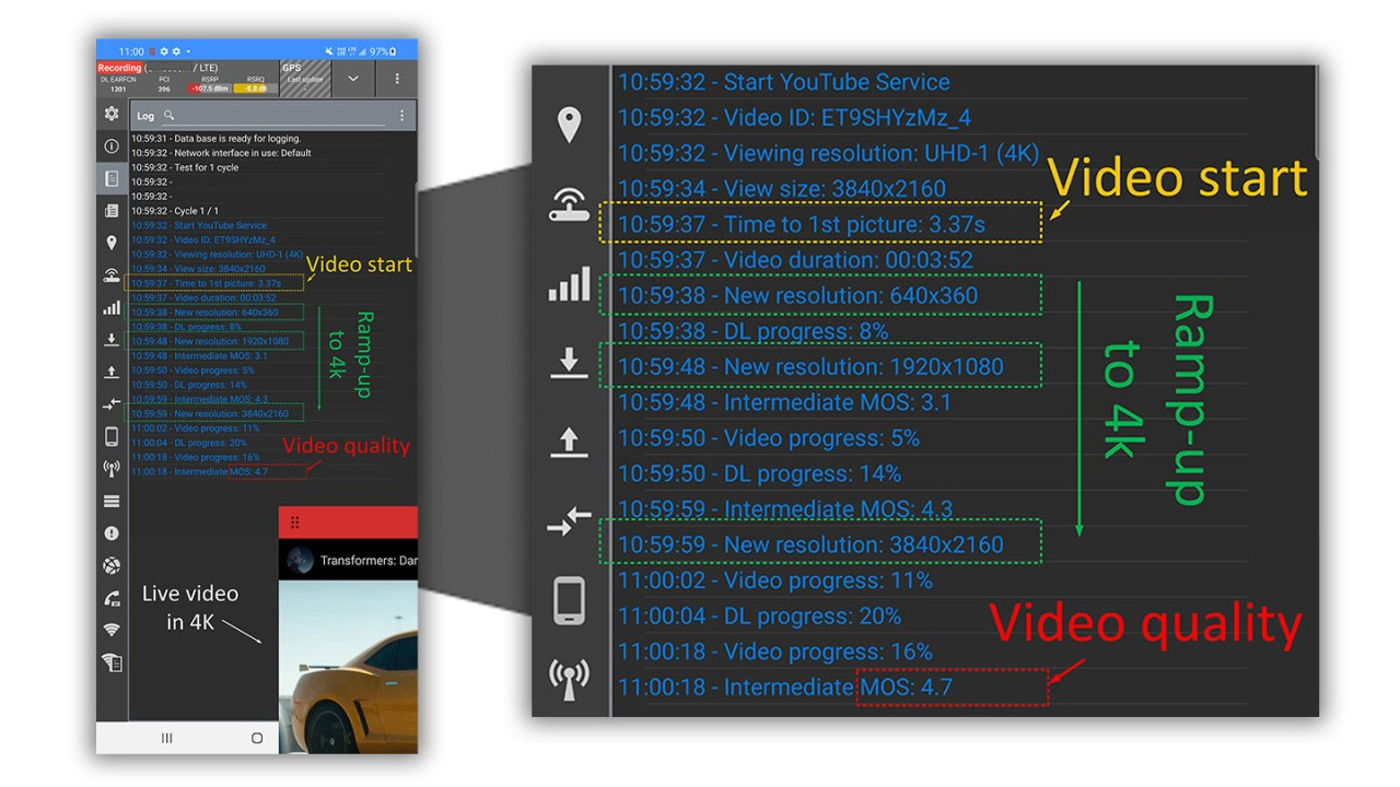 Figure 1: Real-time results for 4K video streaming on QualiPoc Android