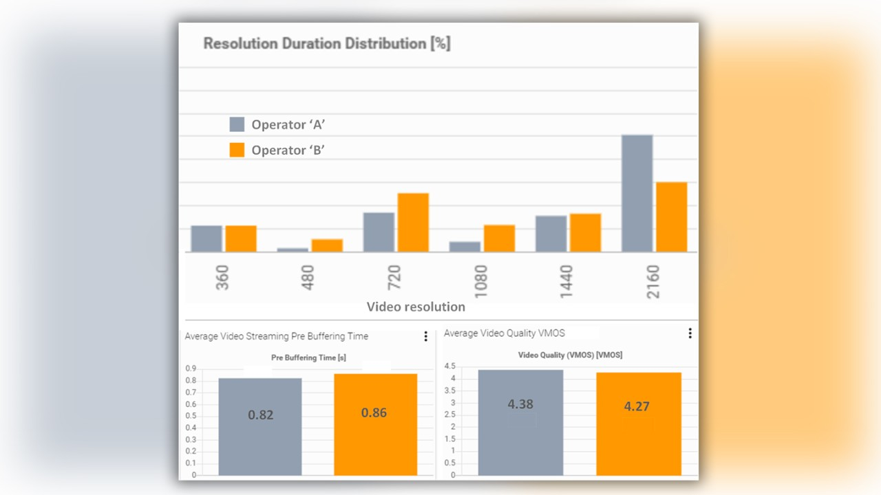Figure 2: Statistical analysis of video streaming measurements with Smart Analytics