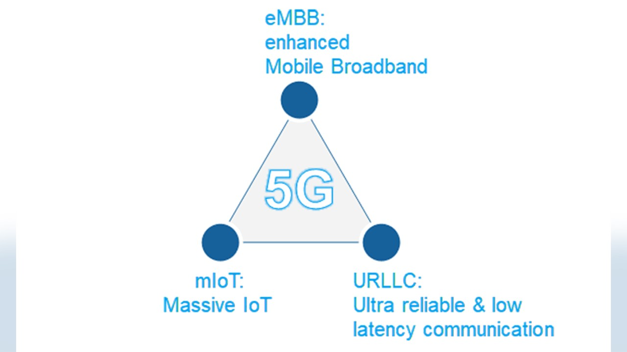 5G use cases as per 3GPP Release 15 of March 2018