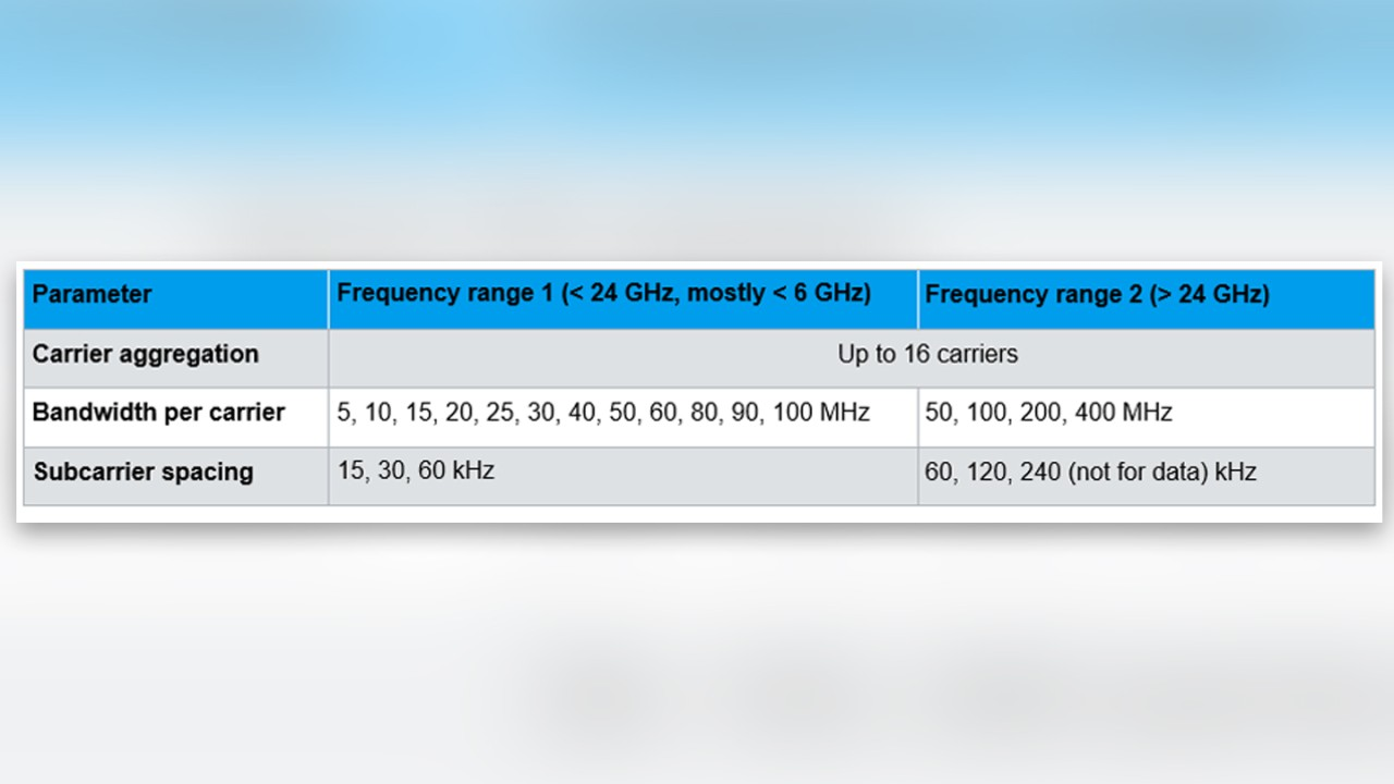 5G NR flexibility in frequency domain parameters