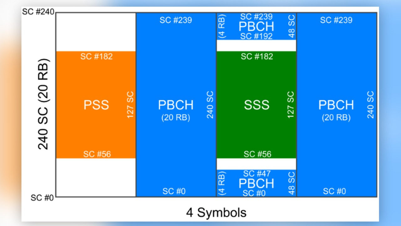 Details of the SS/PBCH block in 5G NR