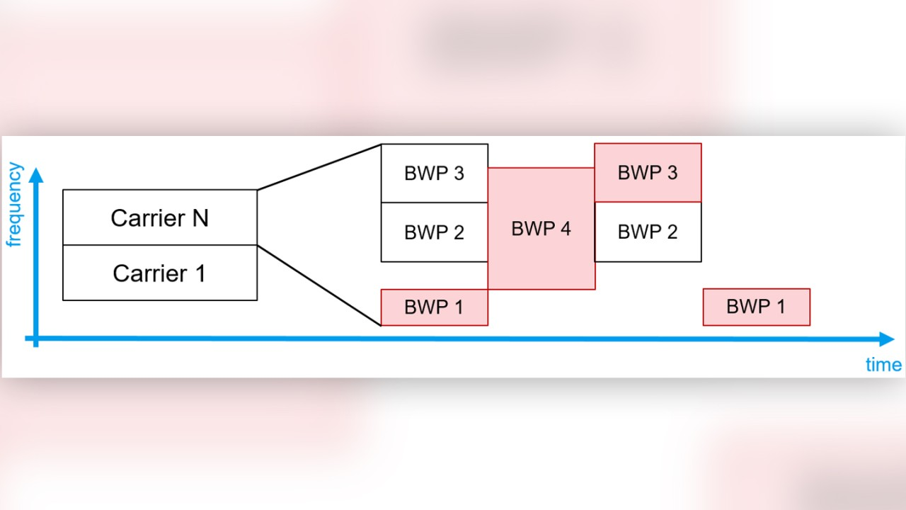 Bandwidth parts (BWP) in 5G NR