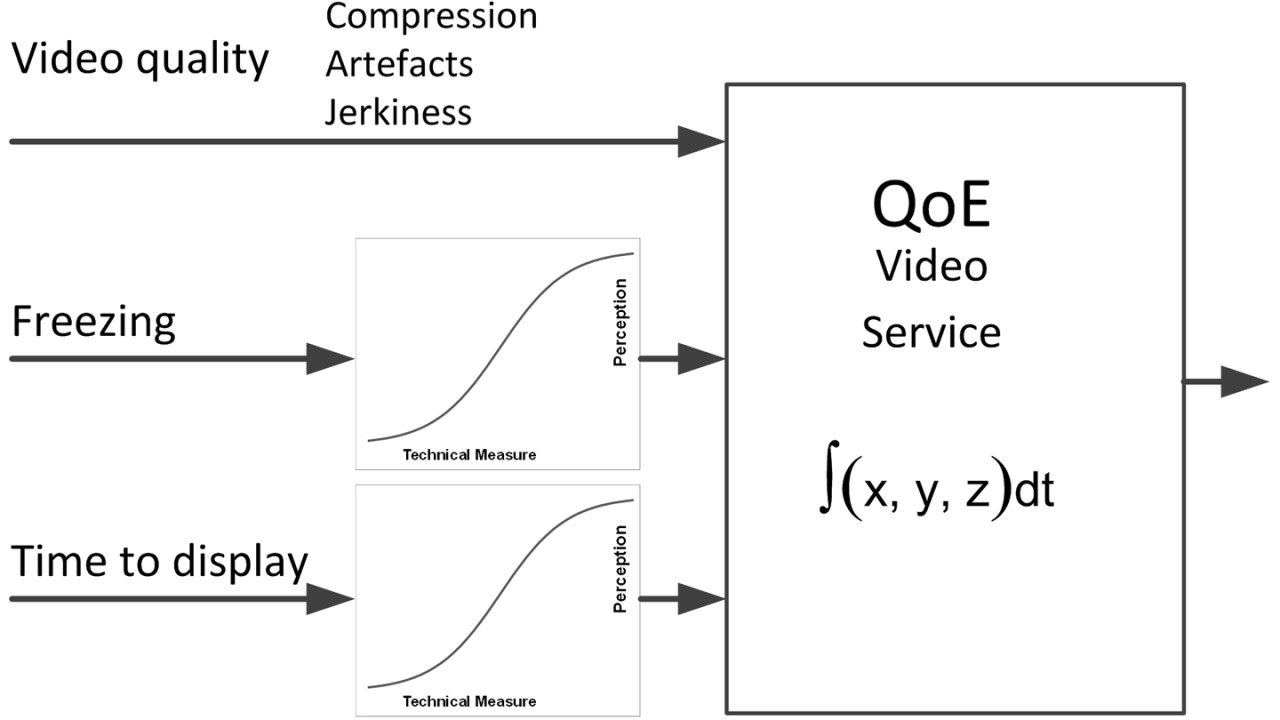 Key contributors to the QoE of video services: Different types of video services use the network differently.
