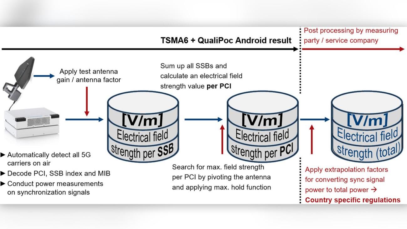 Code-selective electromagnetic field (EMF) measurement procedure