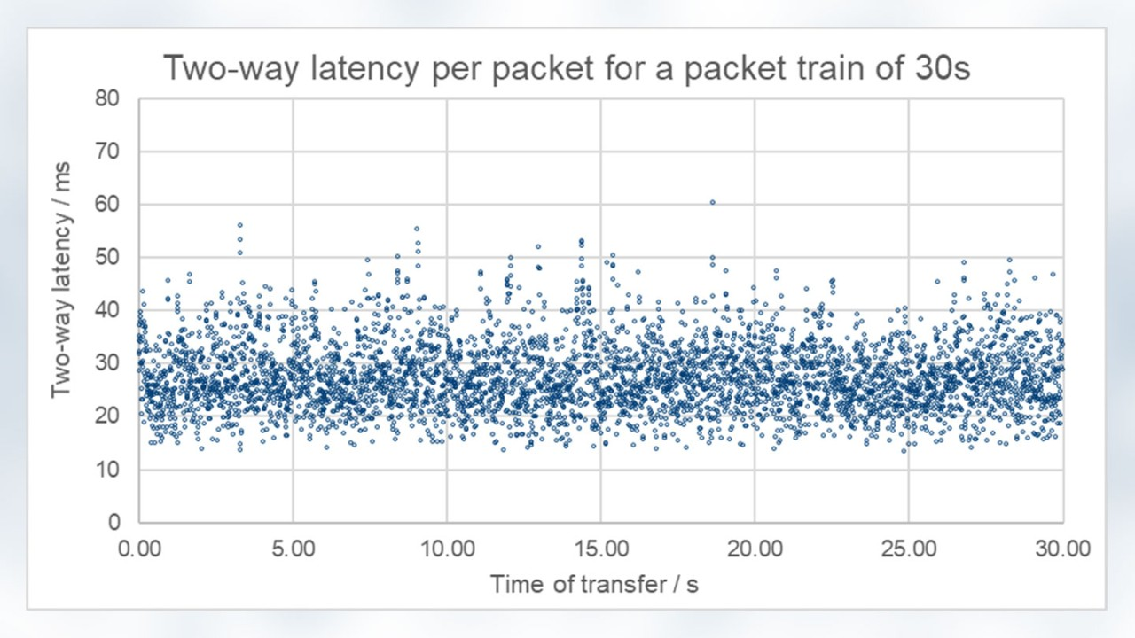Two-way latency per packet for a packet train of 30s
