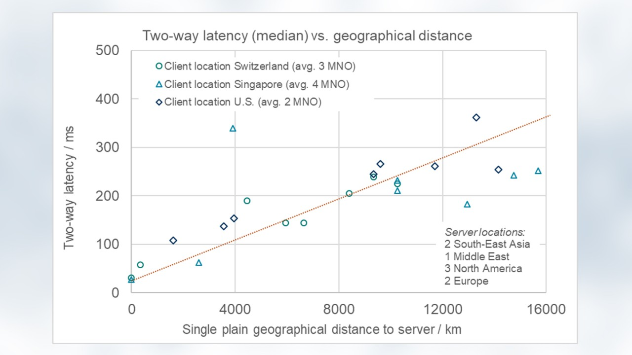 One outlier is obvious: The connection from Singapore to a dedicated server in the Middle East. The unexpectedly long travel-time stems from suboptimal long-distance routing between the two locations and applies to all four mobile operators in Singapore.