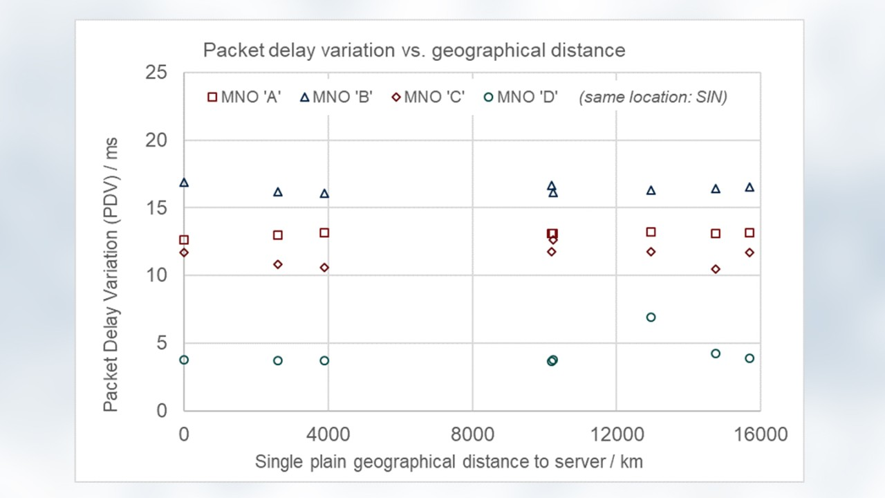 There are individual networks (E and F) where a significant higher delay variation occurs. However, the high PDV is also independent of server distance and is a characteristic of local mobile networks.