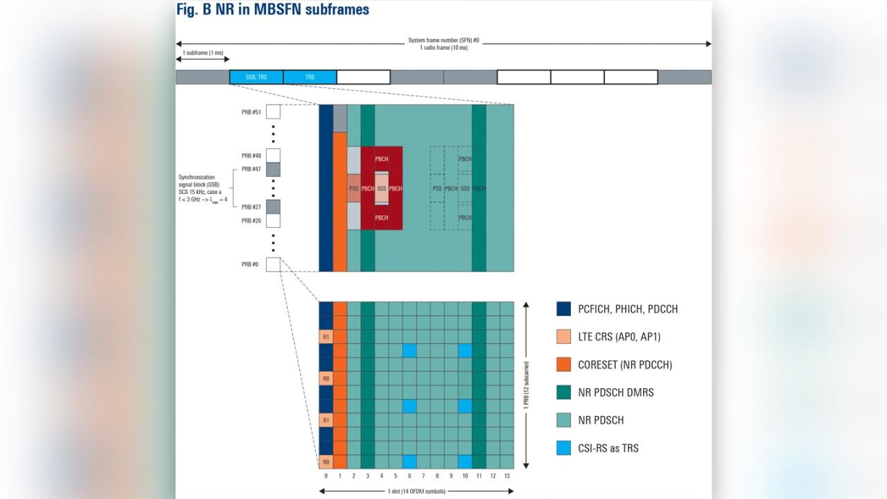 Figure B: 5G NR transmission in LTE MBSFN subframes