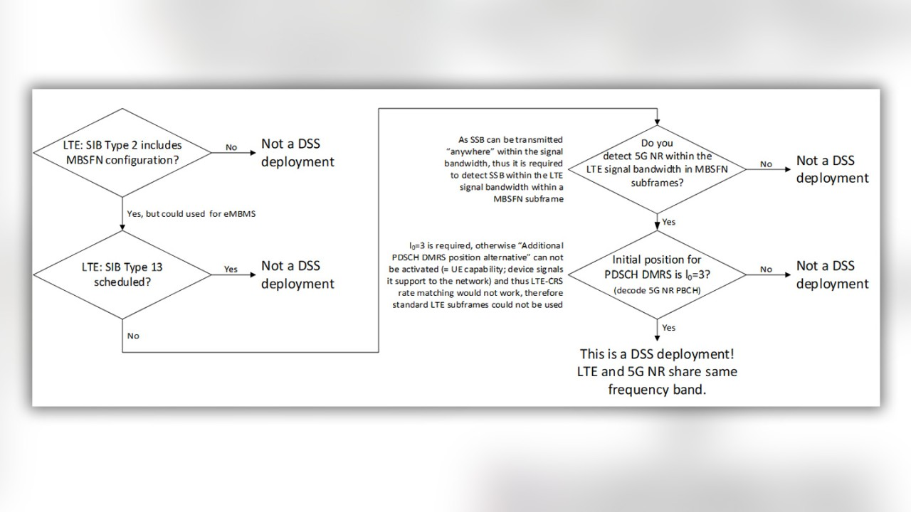 Figure 5: Flow chart for detecting DSS deployment using scanner only