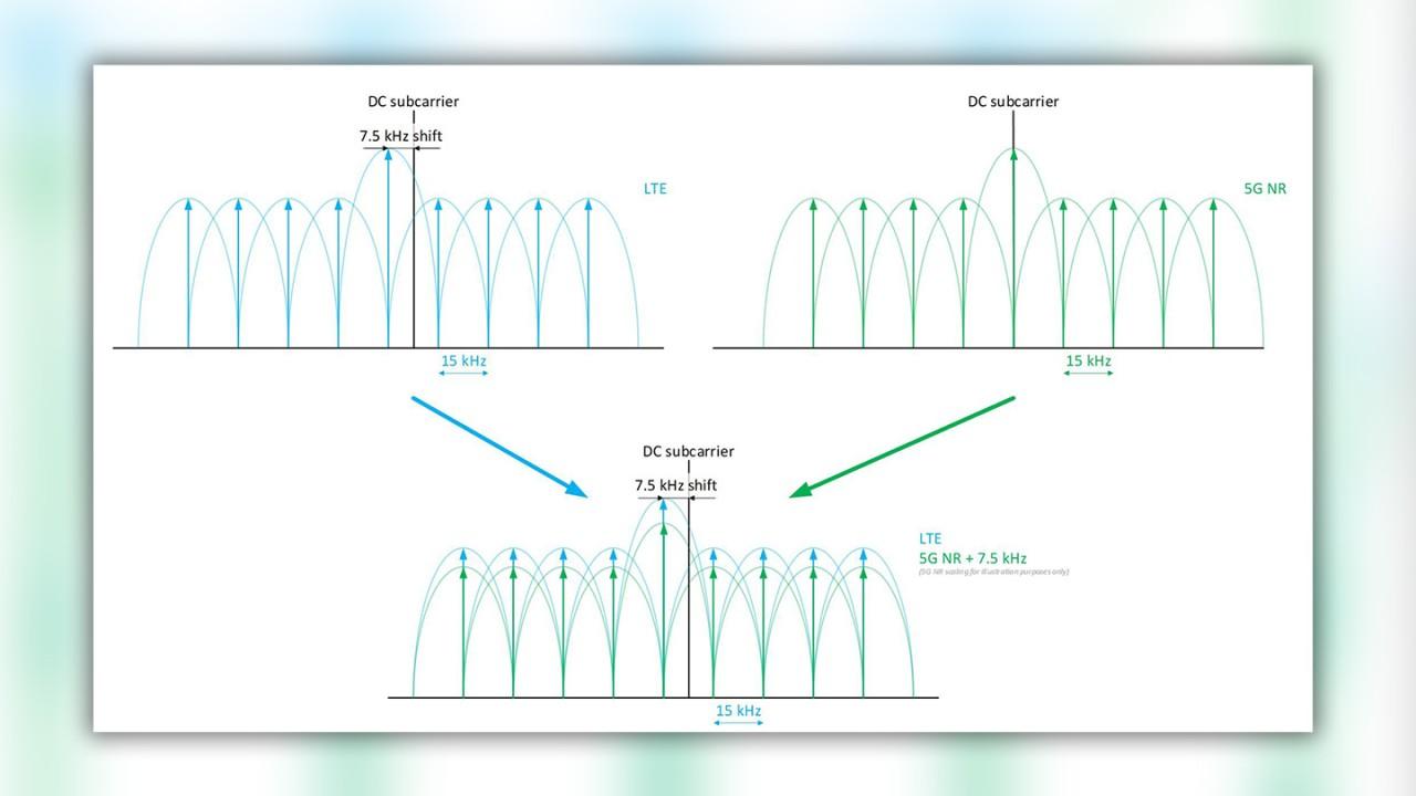 Figure 7: Applying 7.5 kHz shift to 5G NR due to Dynamic Spectrum Sharing (DSS)