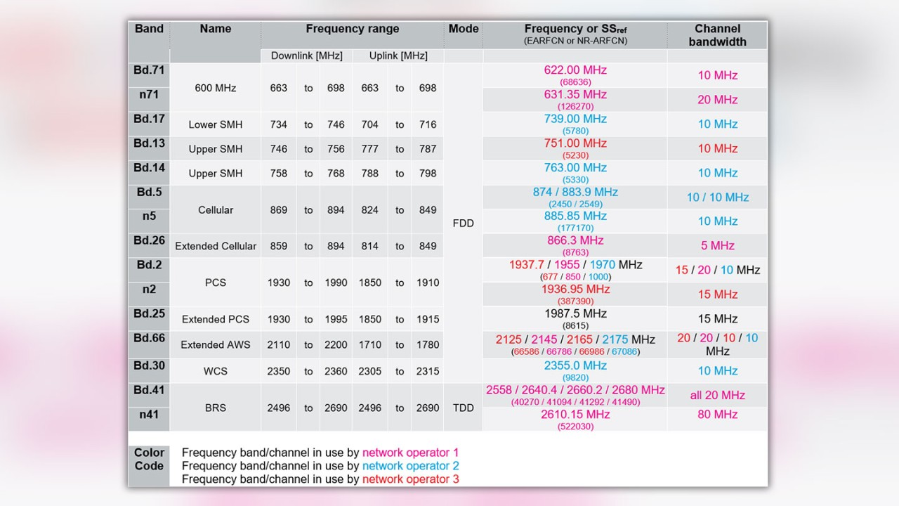 Table 1: 4G LTE and 5G NR frequency bands in use in Dallas/Fort Worth metroplex