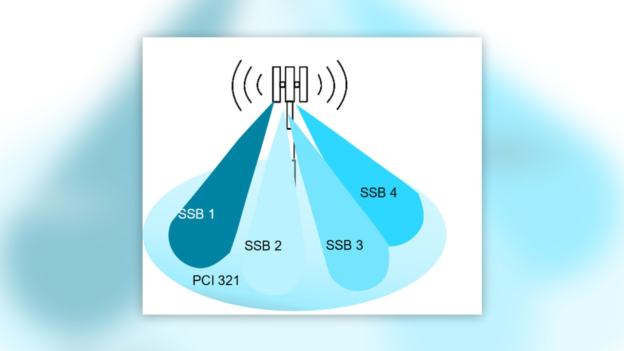 Figure 1: 5G NR cell with PCI 321 is divided into several synchronization signal block (SSB) beam areas.