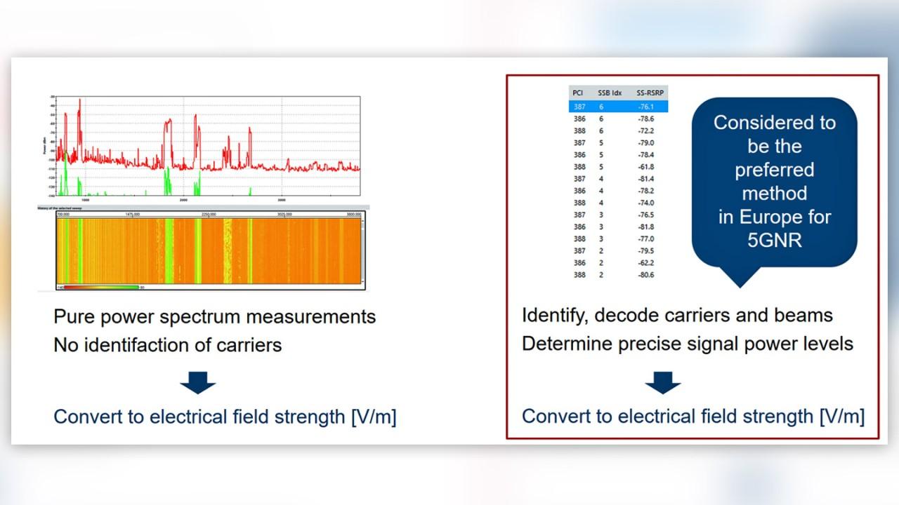 Figure 3: Frequency-selective (image on the left) vs. code-selective measurement procedure