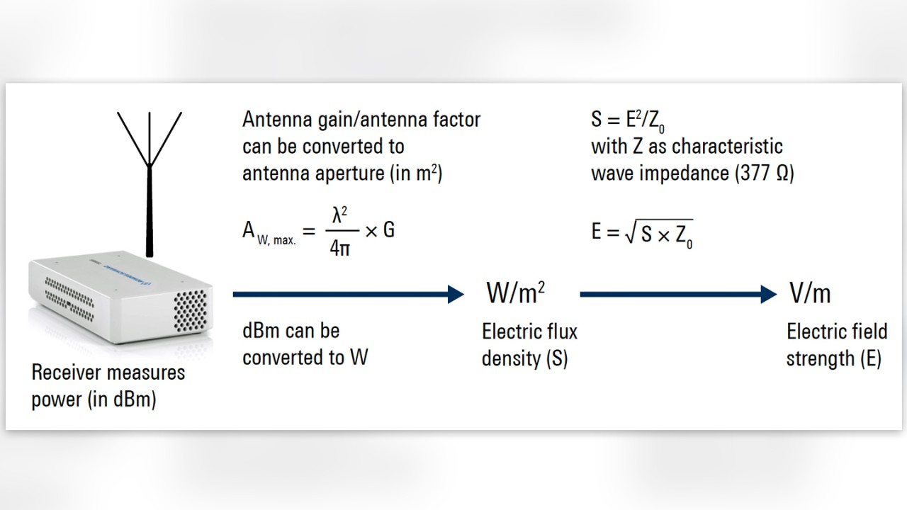 Figure 2: Relationship of power, electric flux density (S) and electric field strength (E)