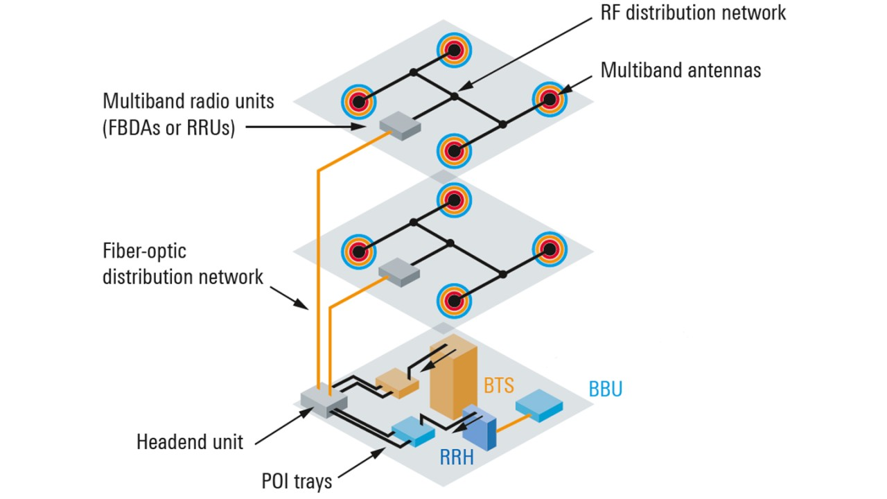 Figure 3: Hybrid DAS configuration