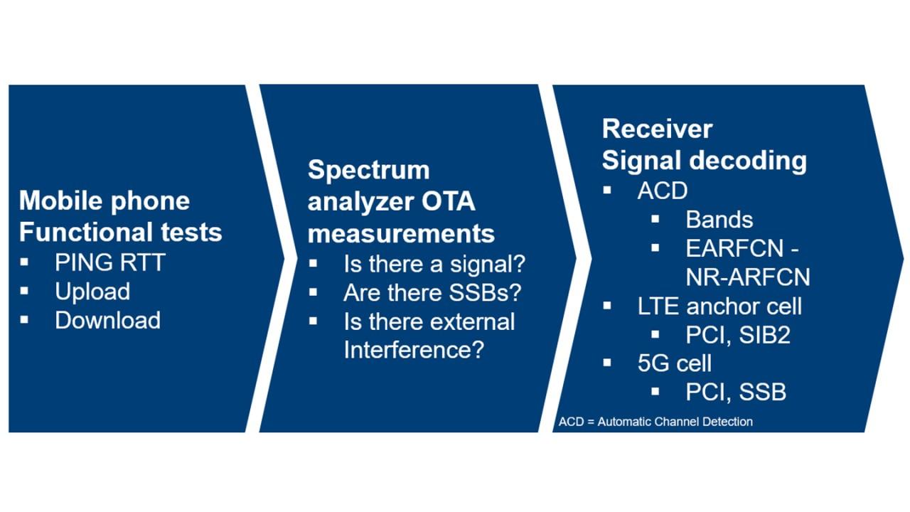 Figure 6: Site acceptance procedure