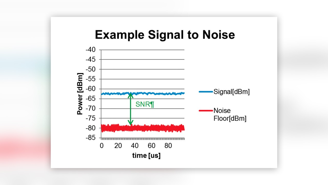 Example signal-to-noise