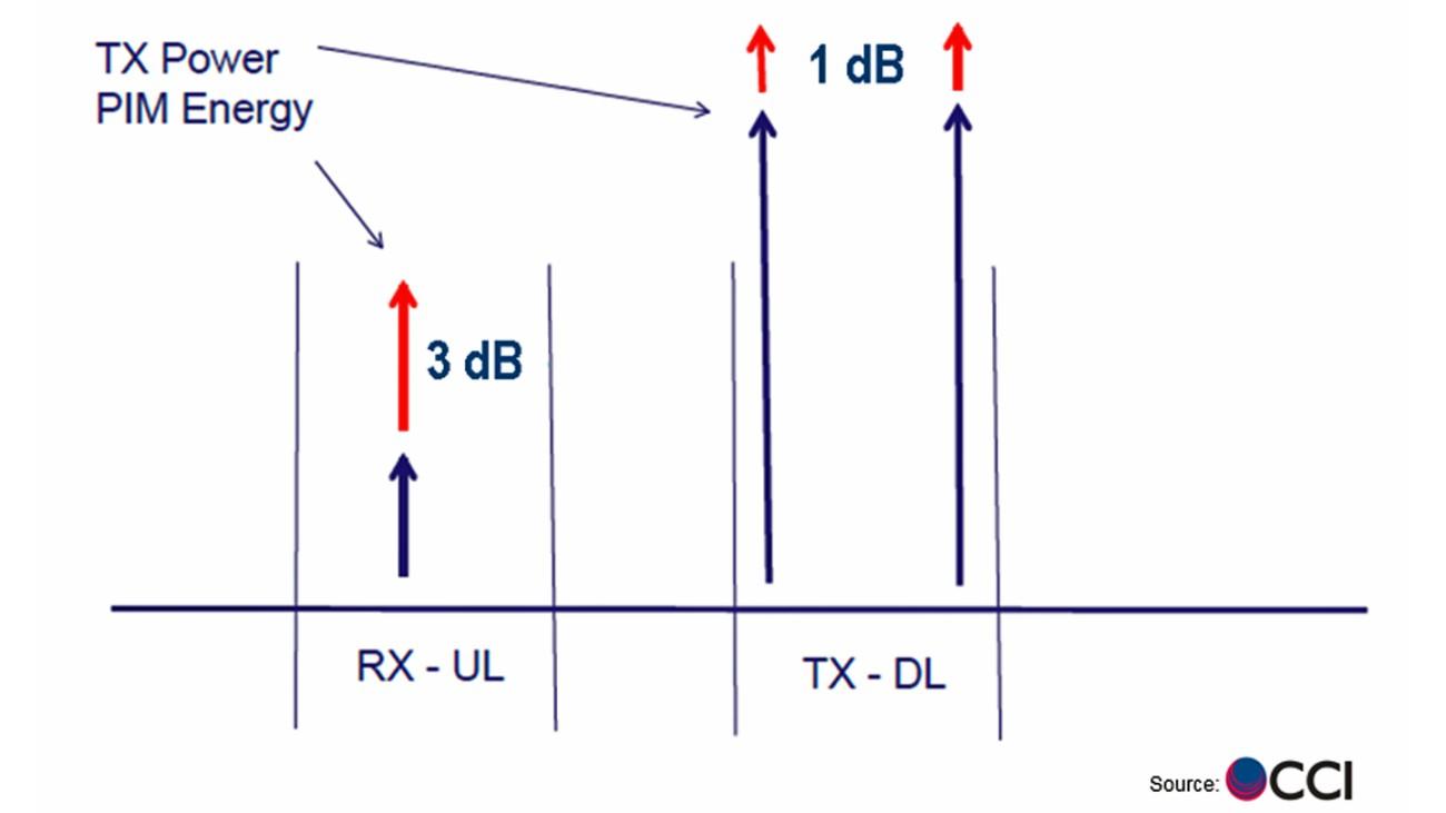 Non-linear behavior in passive intermodulation