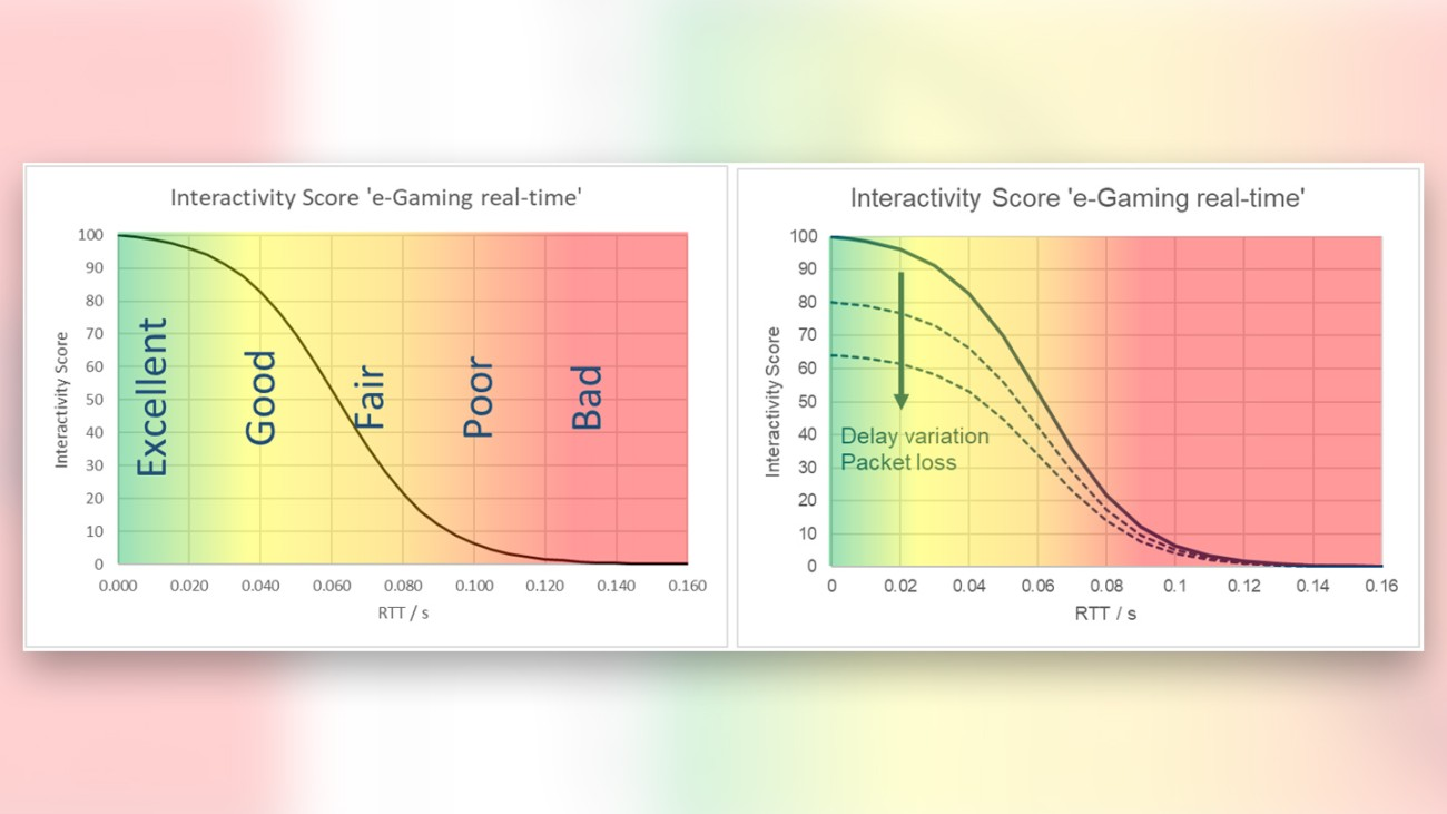 Model of an interactivity score