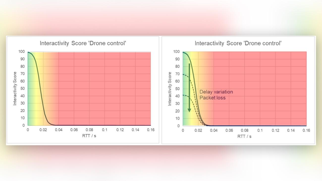 Using the interactivity score concept