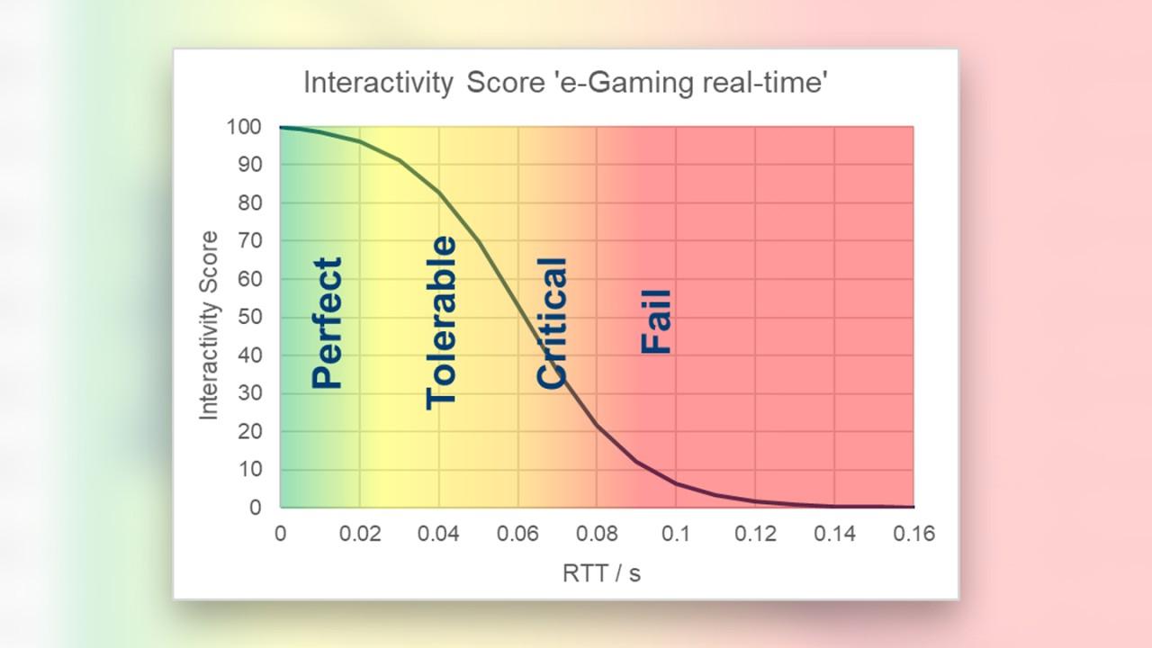 Interactivity score for non-human use cases