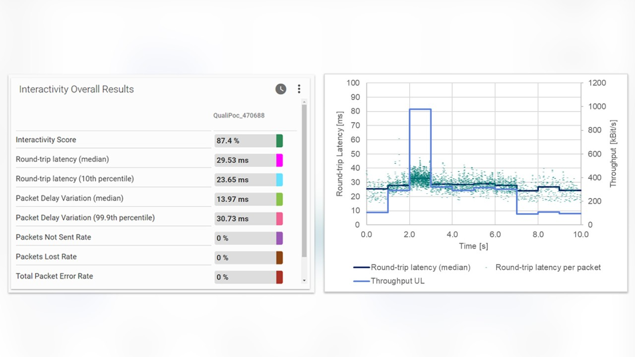 Figure 4: Interactivity test results in good 5G EN-DC conditions.