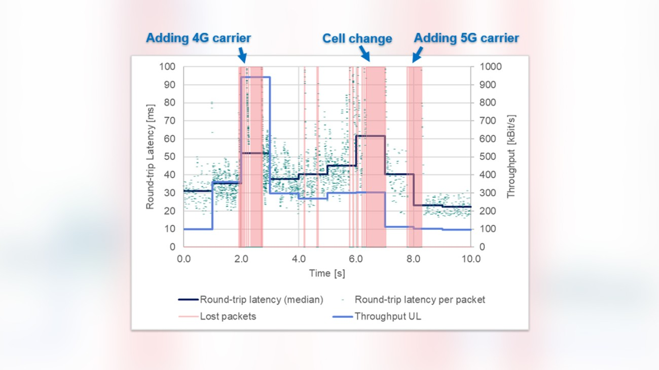 Interactivity test results in the presence of carrier aggregation and handovers