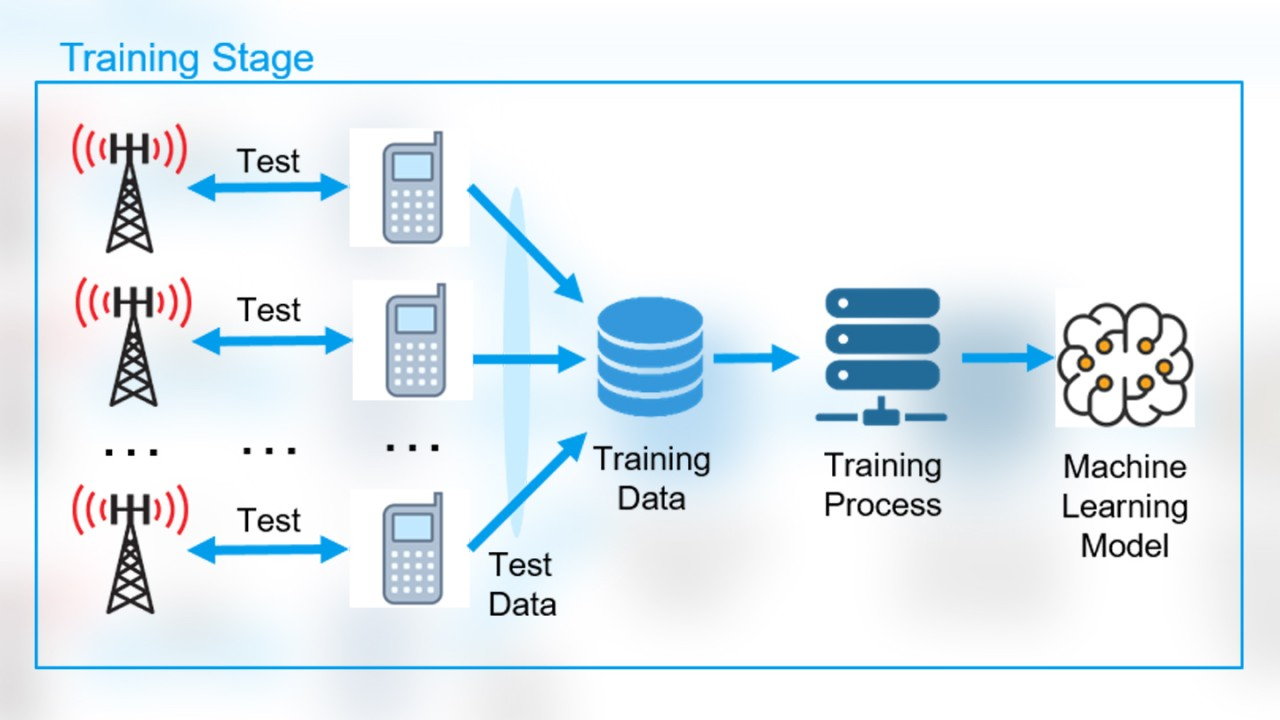 Machine learning training stage
