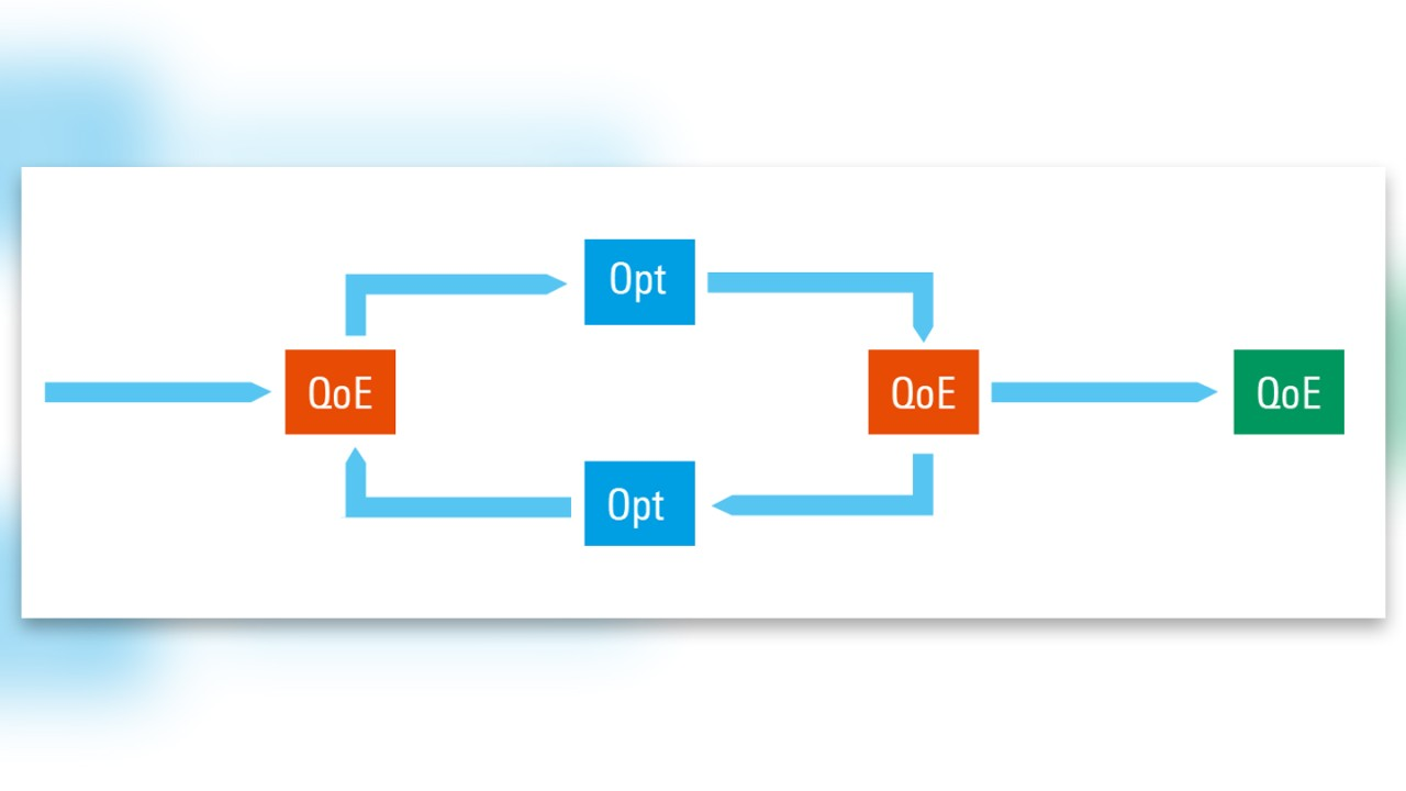 An iterative approach to reach the QoE target