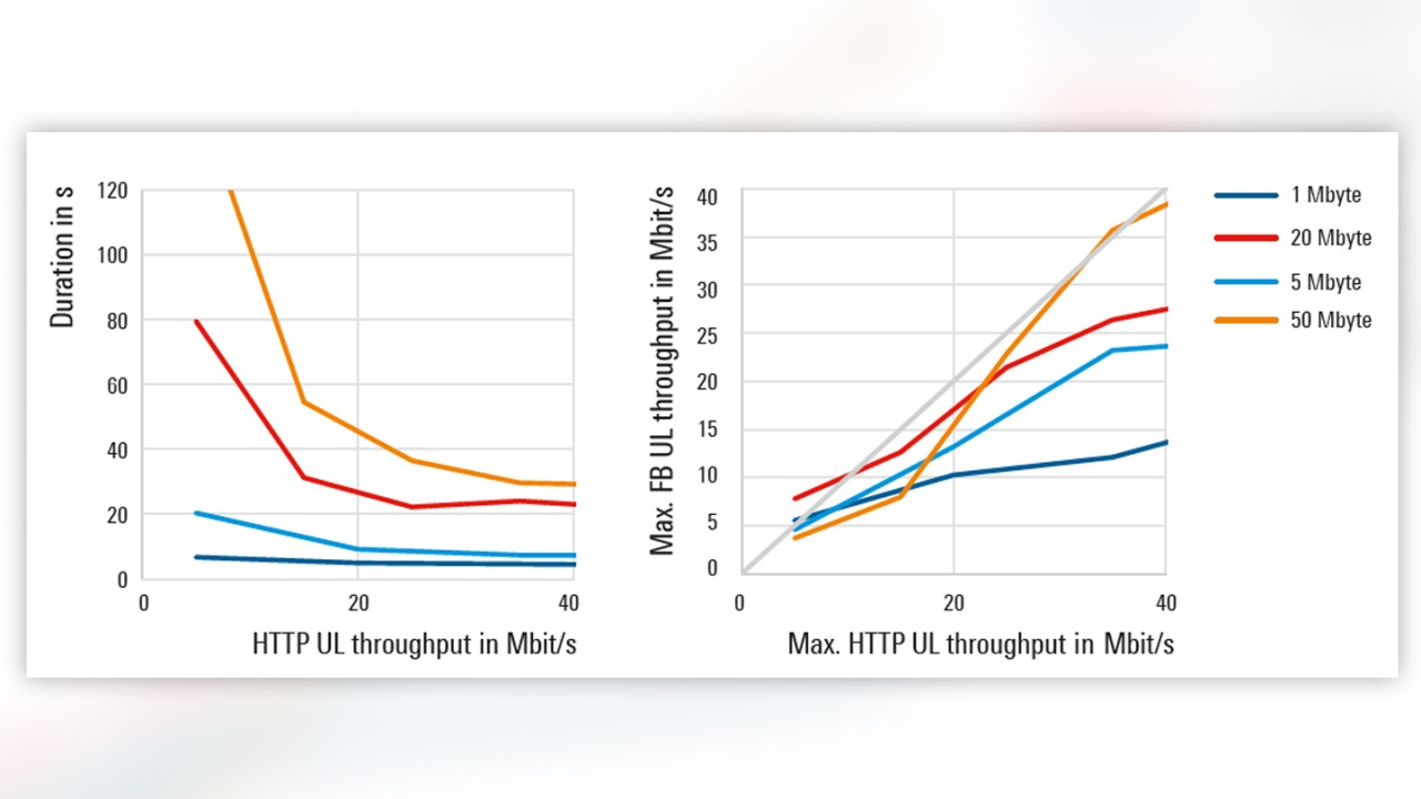 Durations and maximum throughputs for smaller files
