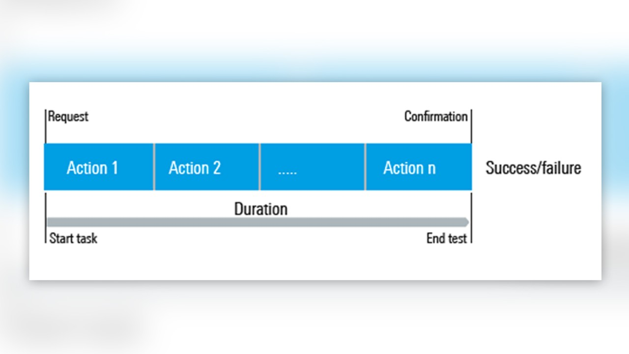 Structure of a data application test
