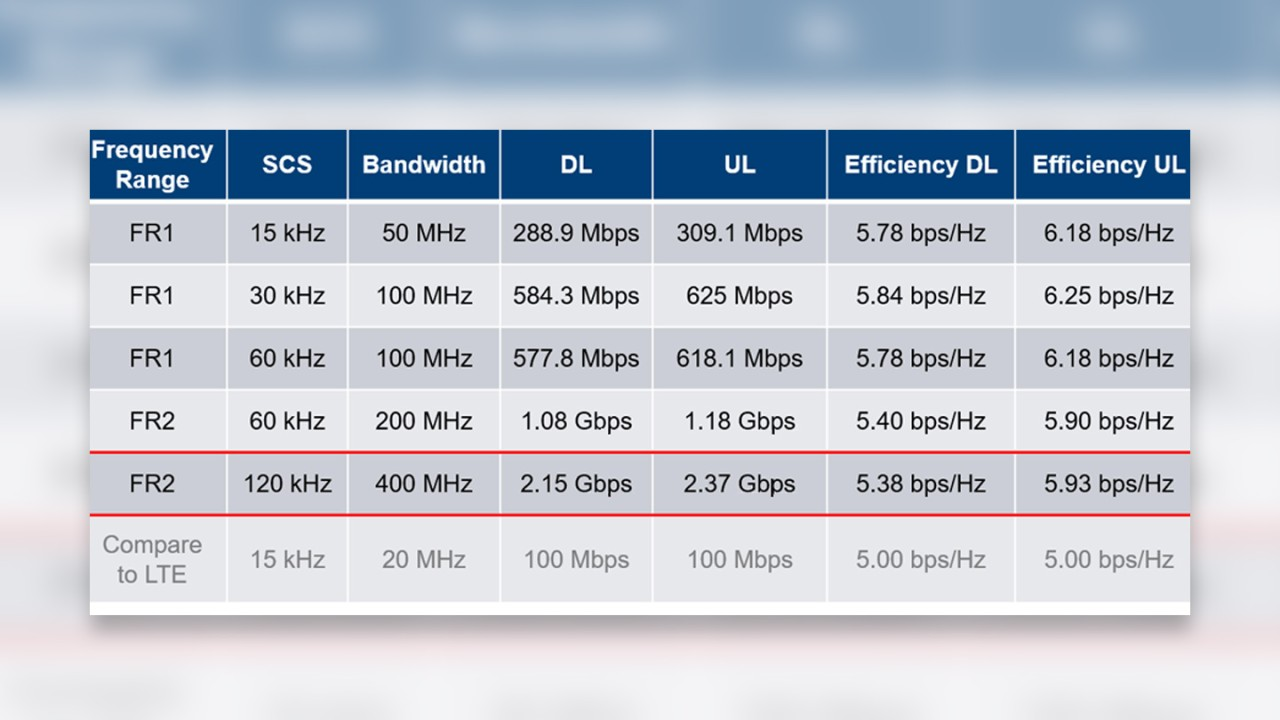 Overview of maximum throughputs per layer