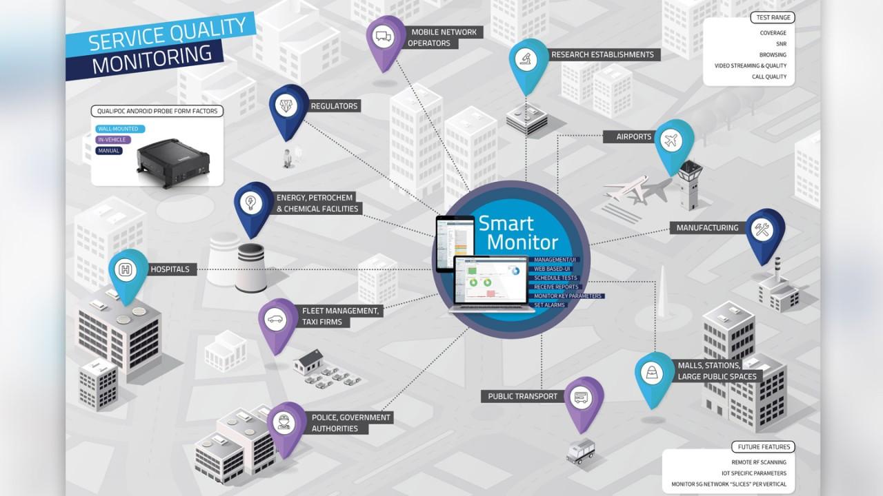 SmartMonitor service quality monitoring illustration