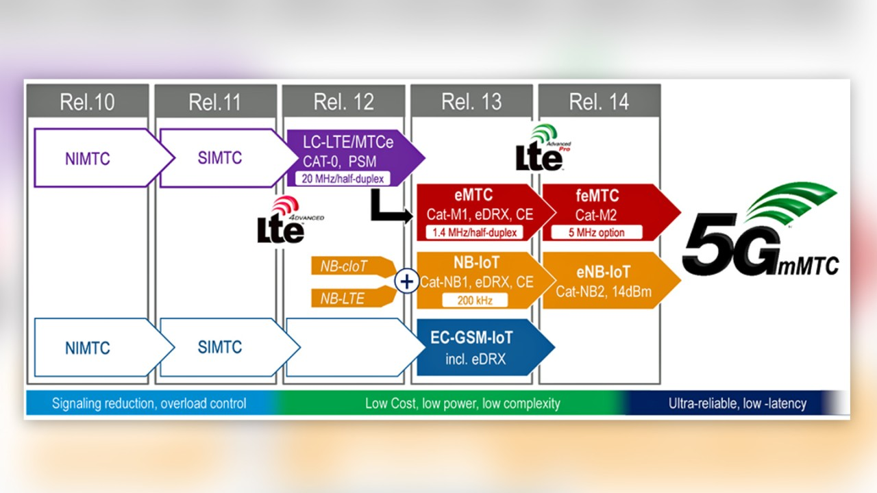 Overview of 3GPP Releases, including developments specifically addressing the IoT market
