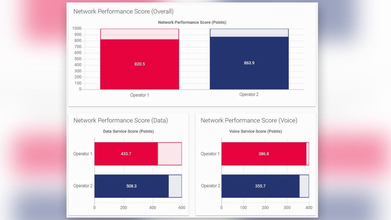 Overall data and voice NPS for two competing operators Rohde & Schwarz