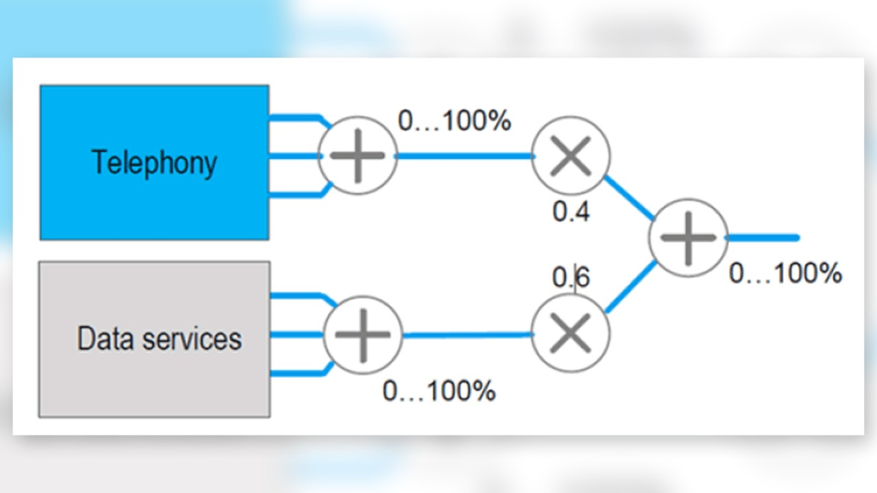 Basic structure of the Network Performance Score