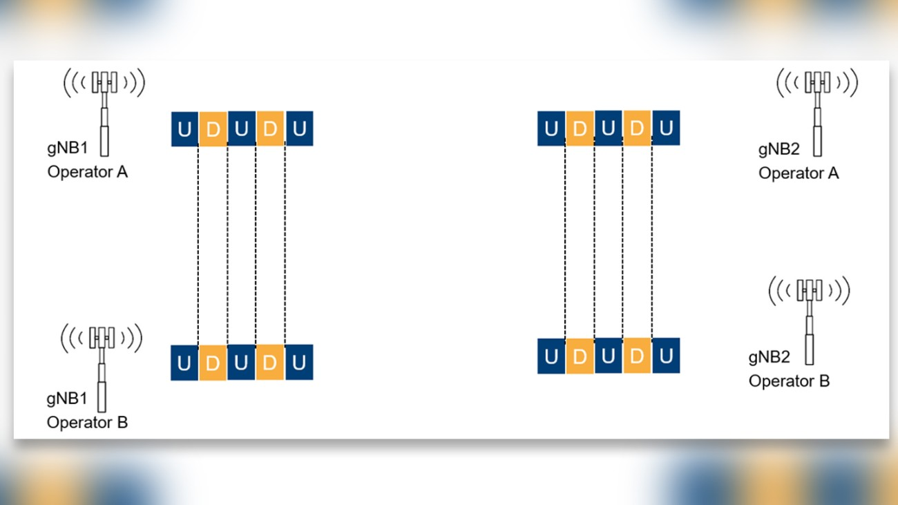 Figure 3: Illustration of properly time-synchronized networks of two different operators.