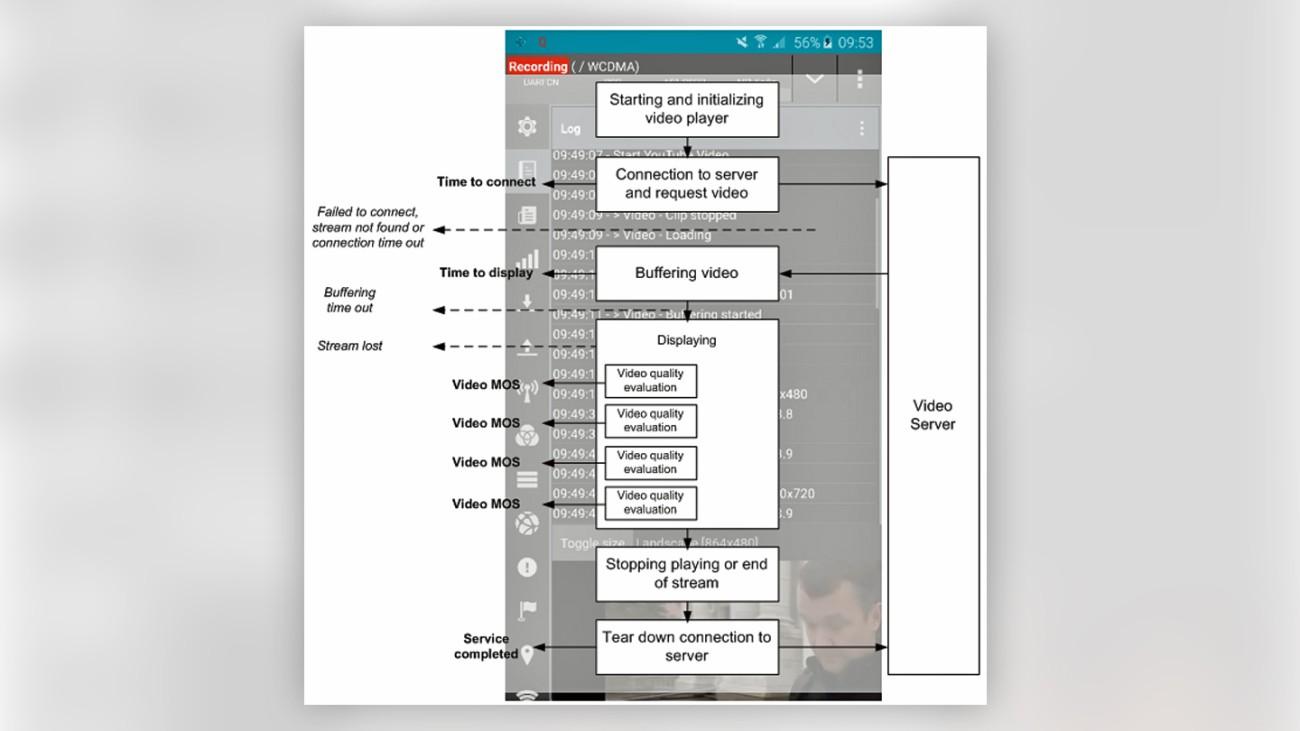 Measurement flow reflecting user behavior